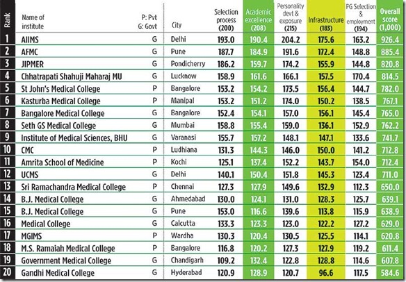 The Top 20 Medical Schools in India in 2011 (1/2)
