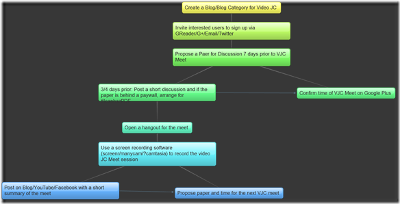 Google+: After #TwitJC, Time for #VidJC? Proposing a Model