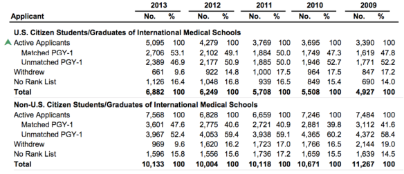 Active US and non-US Citizen IMG Applicants in USMLE