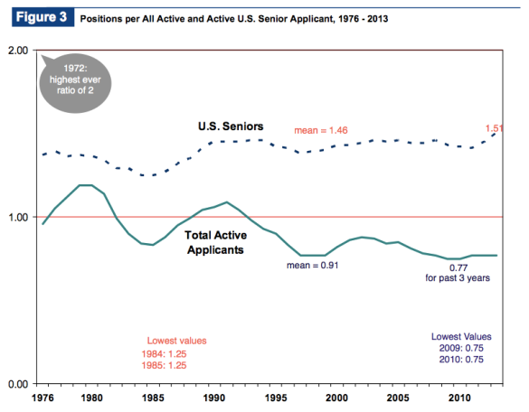 Positions/Applicant over time (AMGs red; IMGs dark blue)