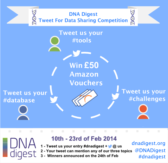 Tweet for data sharing! Open for entries from the 10th to the 23rd of February 2014.