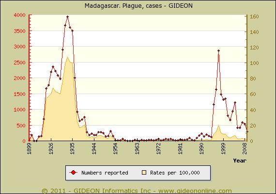 PlagueMad-Cases