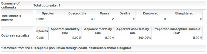 Epidemiological Summary: Anthrax Outbreak