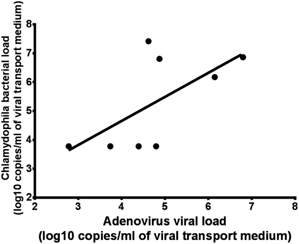 Correlation of adenovirus viral loads and C. psittaci bacterial loads in lung specimens from Mealy Parrots. doi:10.1371/journal.pntd.0003318.g002