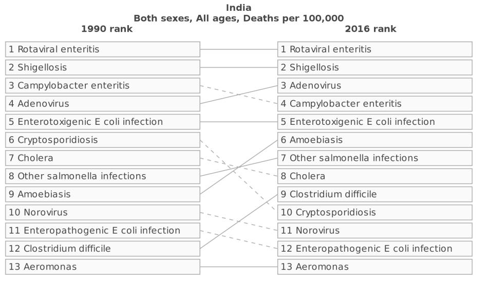 gbd_rankingofdiarrhealdiseases