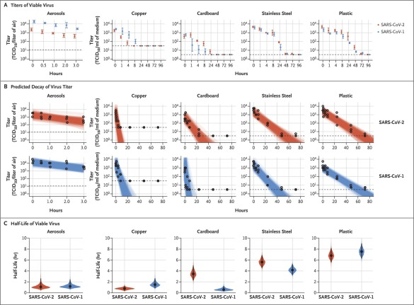 Quanto tempo o SARS-CoV-2 sobrevive em superfícies diferentes?  - Ceticemia 2